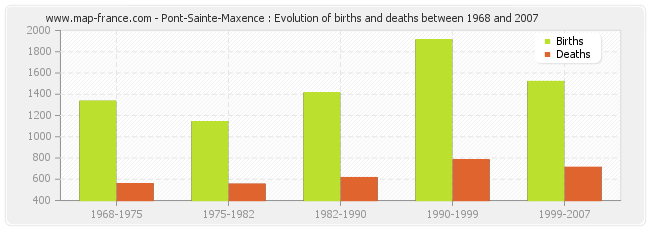Pont-Sainte-Maxence : Evolution of births and deaths between 1968 and 2007