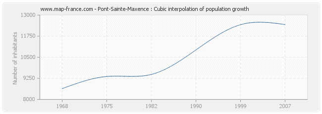 Pont-Sainte-Maxence : Cubic interpolation of population growth
