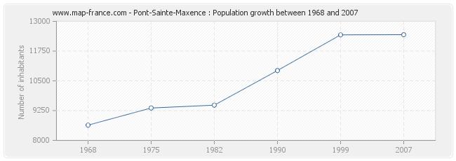 Population Pont-Sainte-Maxence