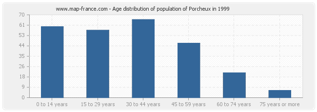 Age distribution of population of Porcheux in 1999