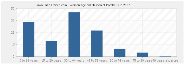 Women age distribution of Porcheux in 2007