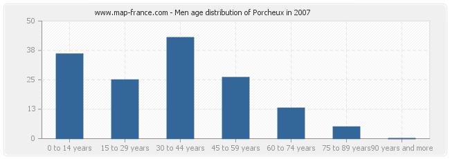Men age distribution of Porcheux in 2007