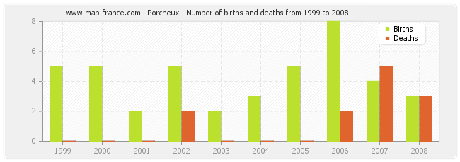 Porcheux : Number of births and deaths from 1999 to 2008
