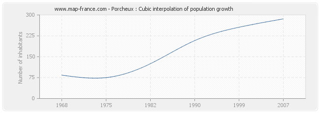 Porcheux : Cubic interpolation of population growth