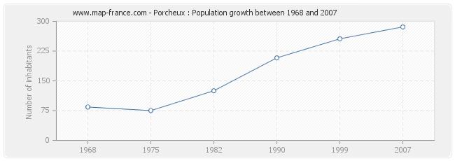 Population Porcheux