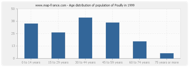 Age distribution of population of Pouilly in 1999