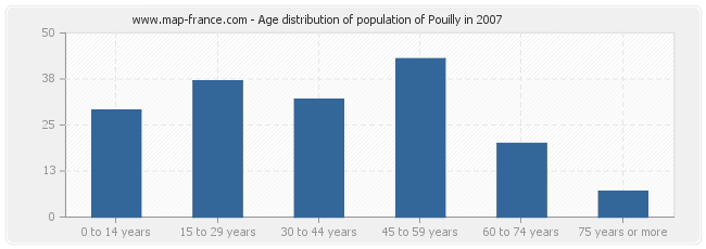 Age distribution of population of Pouilly in 2007