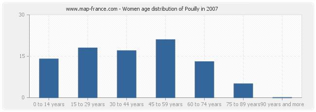 Women age distribution of Pouilly in 2007