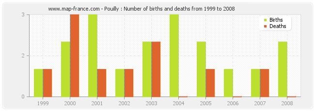 Pouilly : Number of births and deaths from 1999 to 2008