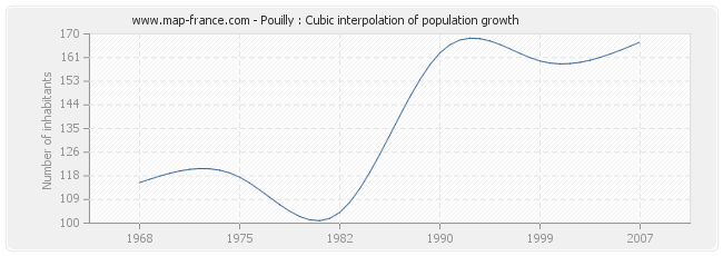 Pouilly : Cubic interpolation of population growth