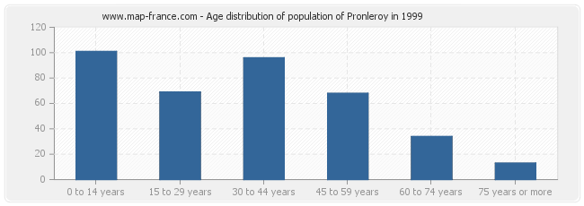 Age distribution of population of Pronleroy in 1999