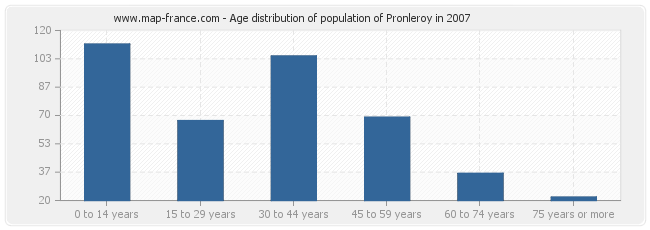 Age distribution of population of Pronleroy in 2007