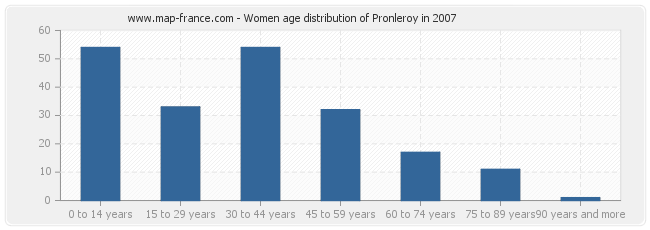 Women age distribution of Pronleroy in 2007