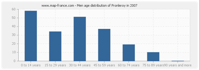 Men age distribution of Pronleroy in 2007