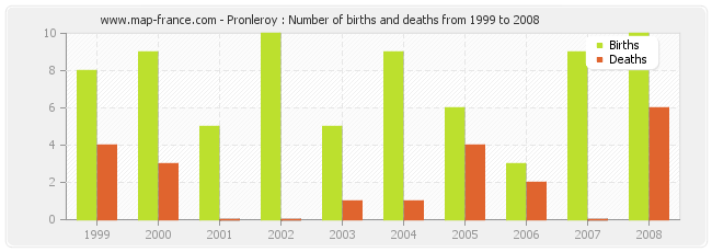 Pronleroy : Number of births and deaths from 1999 to 2008