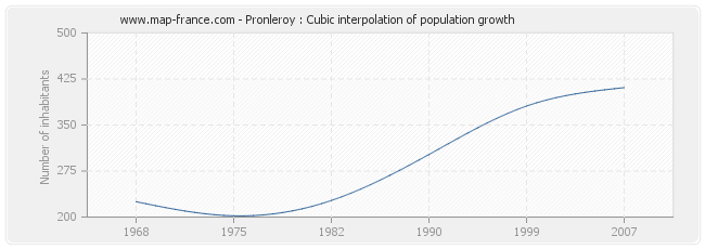 Pronleroy : Cubic interpolation of population growth