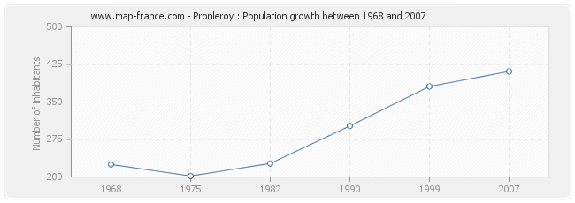 Population Pronleroy