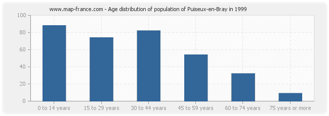 Age distribution of population of Puiseux-en-Bray in 1999