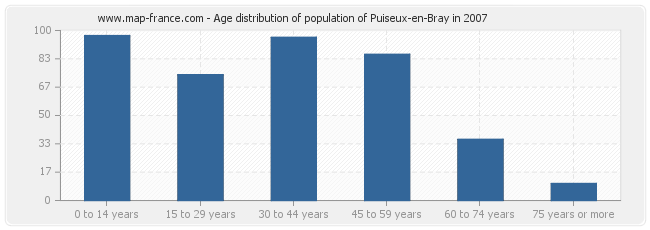 Age distribution of population of Puiseux-en-Bray in 2007