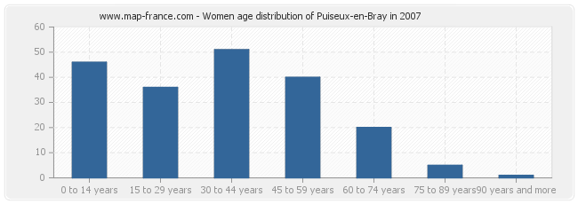 Women age distribution of Puiseux-en-Bray in 2007