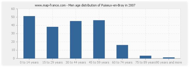 Men age distribution of Puiseux-en-Bray in 2007