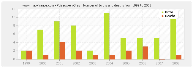 Puiseux-en-Bray : Number of births and deaths from 1999 to 2008