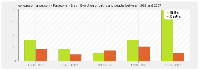Puiseux-en-Bray : Evolution of births and deaths between 1968 and 2007