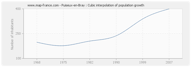 Puiseux-en-Bray : Cubic interpolation of population growth
