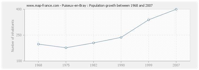 Population Puiseux-en-Bray