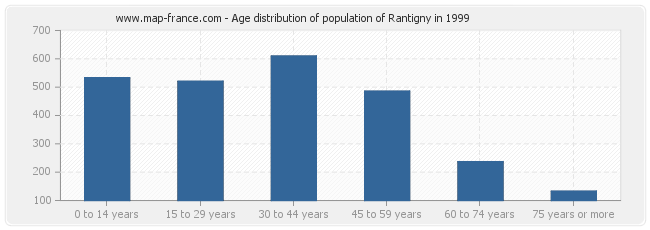 Age distribution of population of Rantigny in 1999