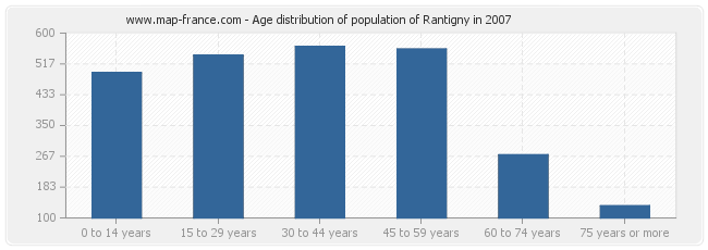Age distribution of population of Rantigny in 2007