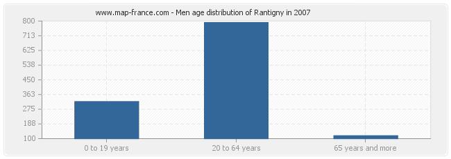 Men age distribution of Rantigny in 2007