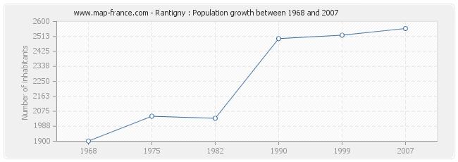 Population Rantigny