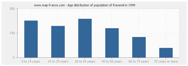 Age distribution of population of Ravenel in 1999