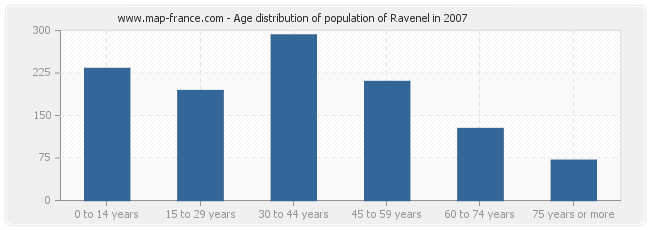 Age distribution of population of Ravenel in 2007