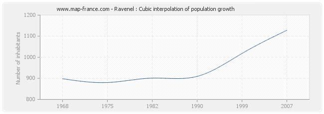 Ravenel : Cubic interpolation of population growth