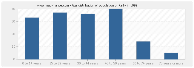 Age distribution of population of Reilly in 1999