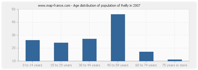 Age distribution of population of Reilly in 2007