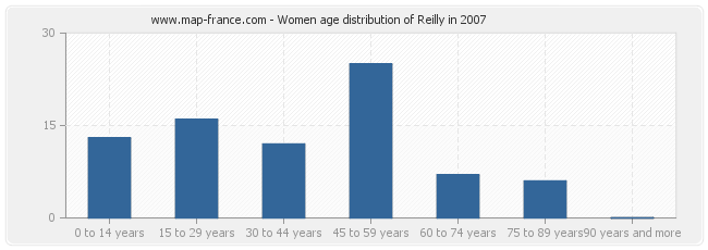 Women age distribution of Reilly in 2007