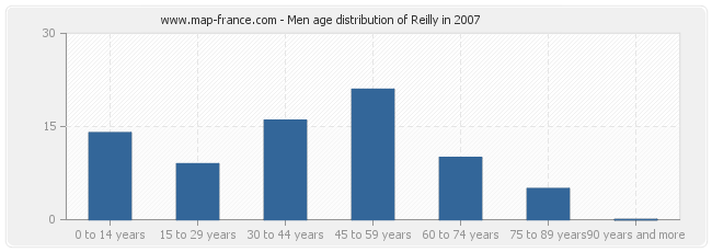 Men age distribution of Reilly in 2007