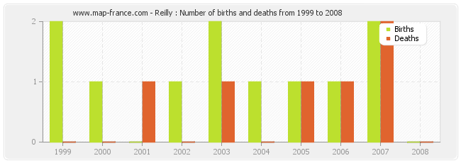 Reilly : Number of births and deaths from 1999 to 2008