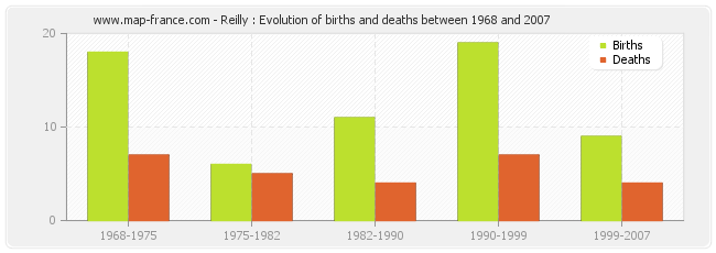 Reilly : Evolution of births and deaths between 1968 and 2007