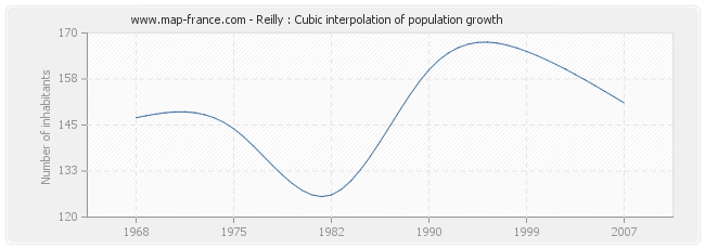 Reilly : Cubic interpolation of population growth