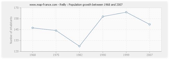 Population Reilly