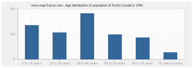 Age distribution of population of Rochy-Condé in 1999