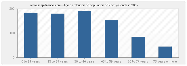 Age distribution of population of Rochy-Condé in 2007