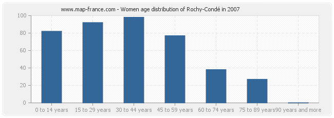 Women age distribution of Rochy-Condé in 2007
