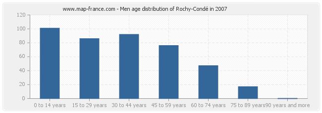 Men age distribution of Rochy-Condé in 2007