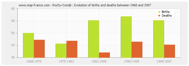Rochy-Condé : Evolution of births and deaths between 1968 and 2007