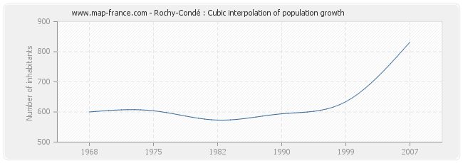 Rochy-Condé : Cubic interpolation of population growth